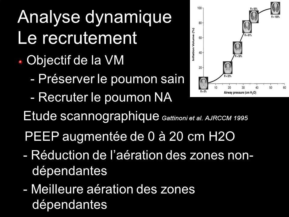 Analyse dynamique Le recrutement
