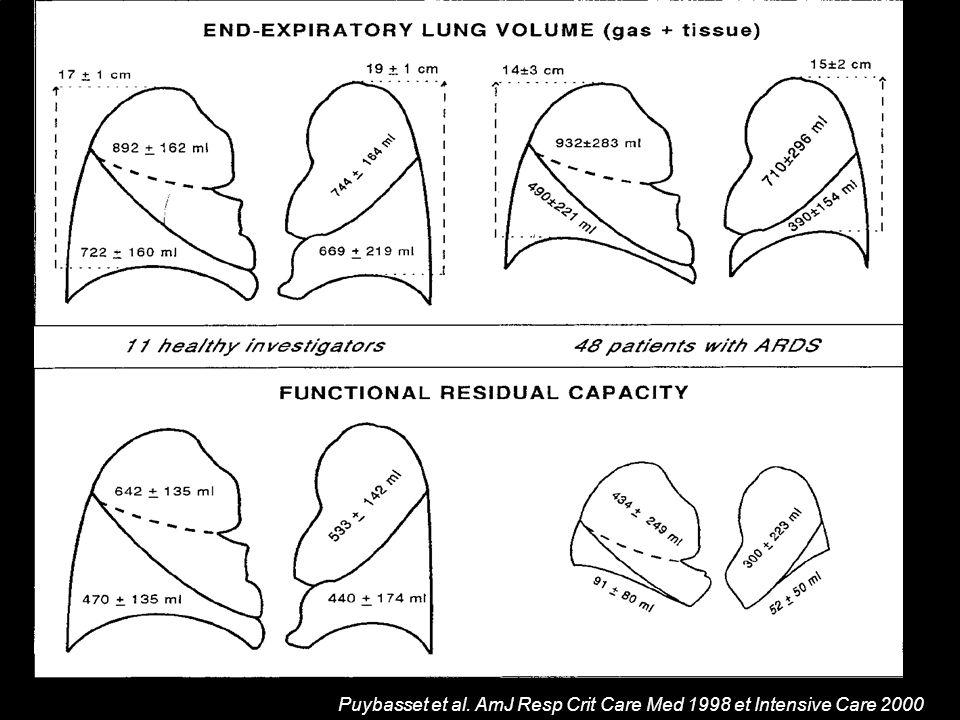 Corrélation physiopathlogique