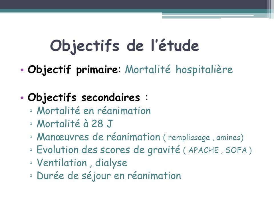 Objectifs de l'étude Objectif primaire: Mortalité hospitalière