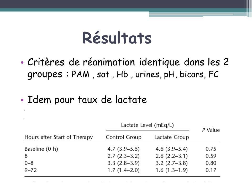 Résultats Critères de réanimation identique dans les 2 groupes : PAM , sat , Hb , urines, pH, bicars, FC.