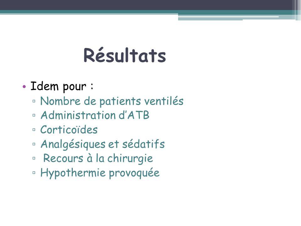 Résultats Idem pour : Nombre de patients ventilés Administration d'ATB