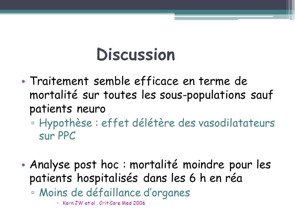 Discussion Traitement semble efficace en terme de mortalité sur toutes les sous-populations sauf patients neuro.