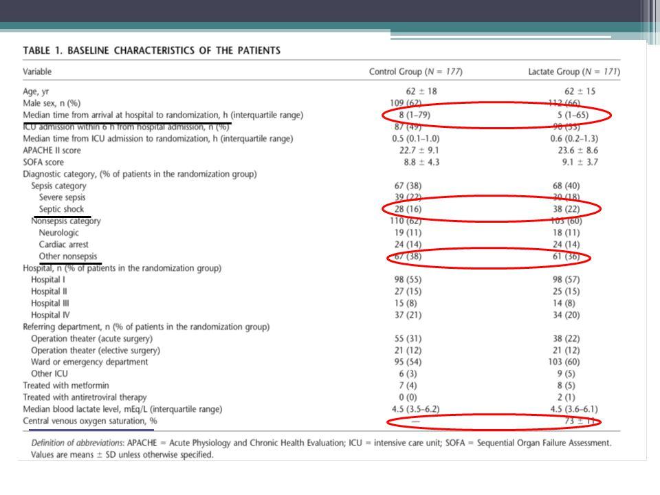 16 morts (ds les 8h : 6 lactate et 10 non lactate ) ; de 8 h à 72 h = 52 morts (27 control , 25 lactate ) ;79 sortie avant 72 h : H72 : 201 patients ( 99 lactate .