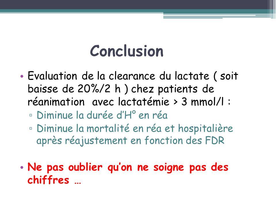 Conclusion Evaluation de la clearance du lactate ( soit baisse de 20%/2 h ) chez patients de réanimation avec lactatémie > 3 mmol/l :