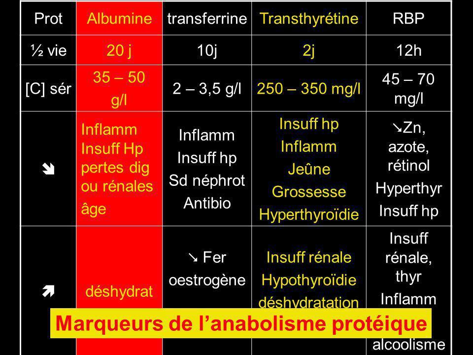Marqueurs de l'anabolisme protéique