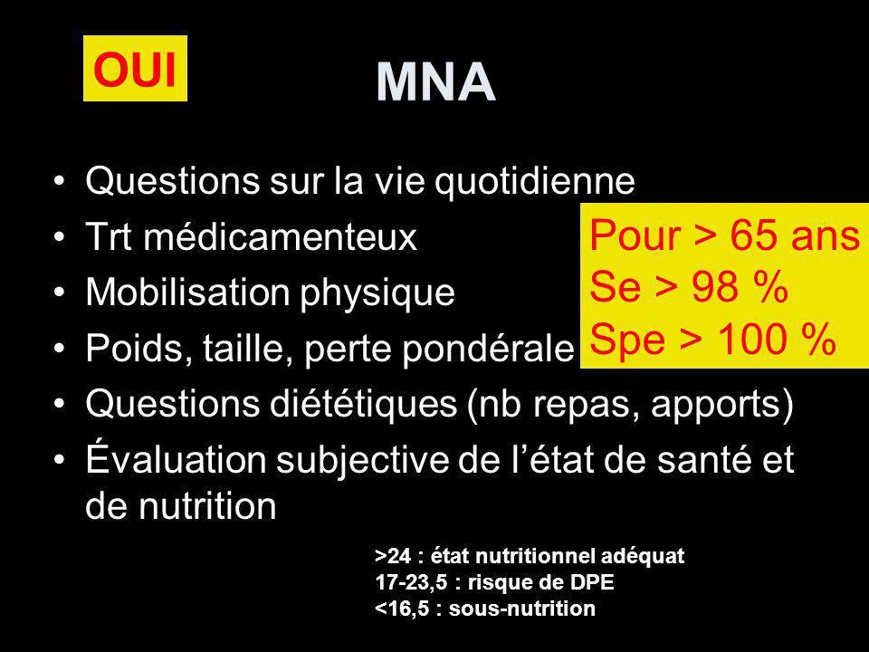 MNA OUI Pour > 65 ans Se > 98 % Spe > 100 %