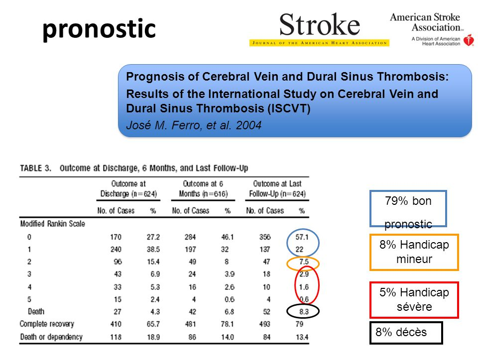 pronostic Prognosis of Cerebral Vein and Dural Sinus Thrombosis:
