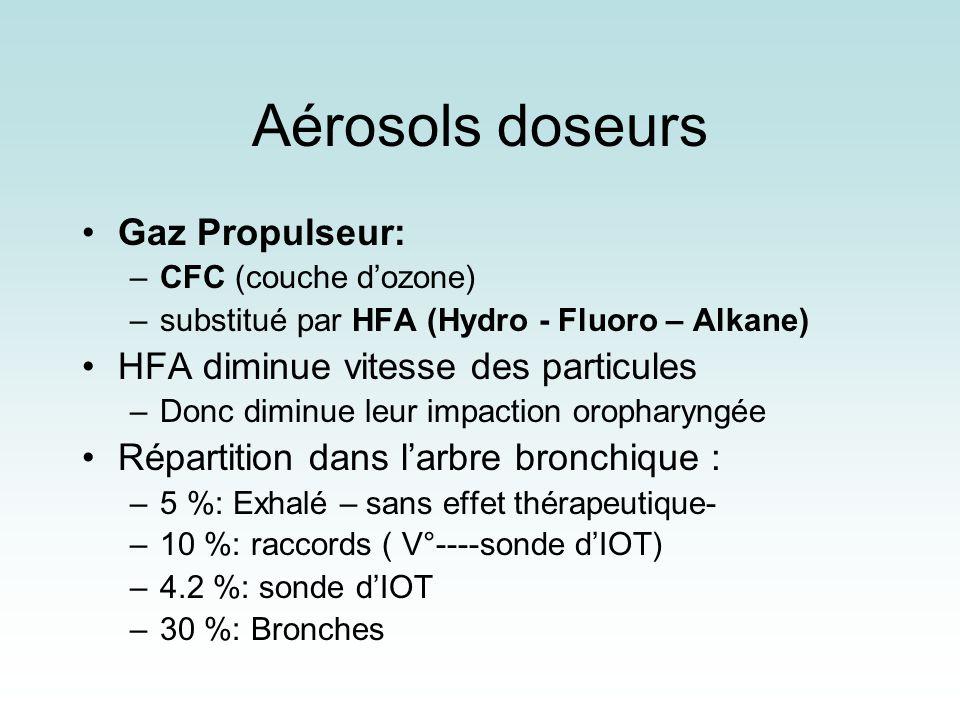Aérosols doseurs Gaz Propulseur: HFA diminue vitesse des particules