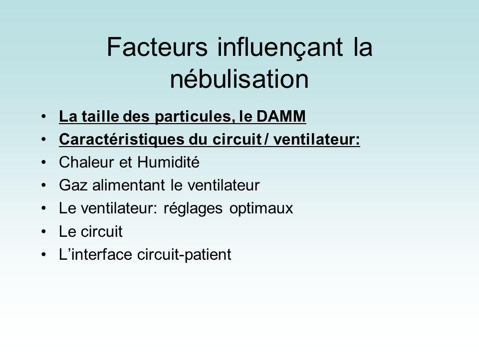 Facteurs influençant la nébulisation