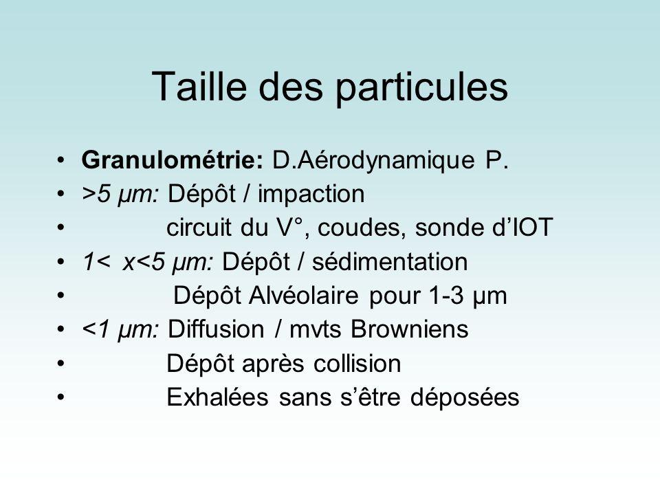 Taille des particules Granulométrie: D.Aérodynamique P.