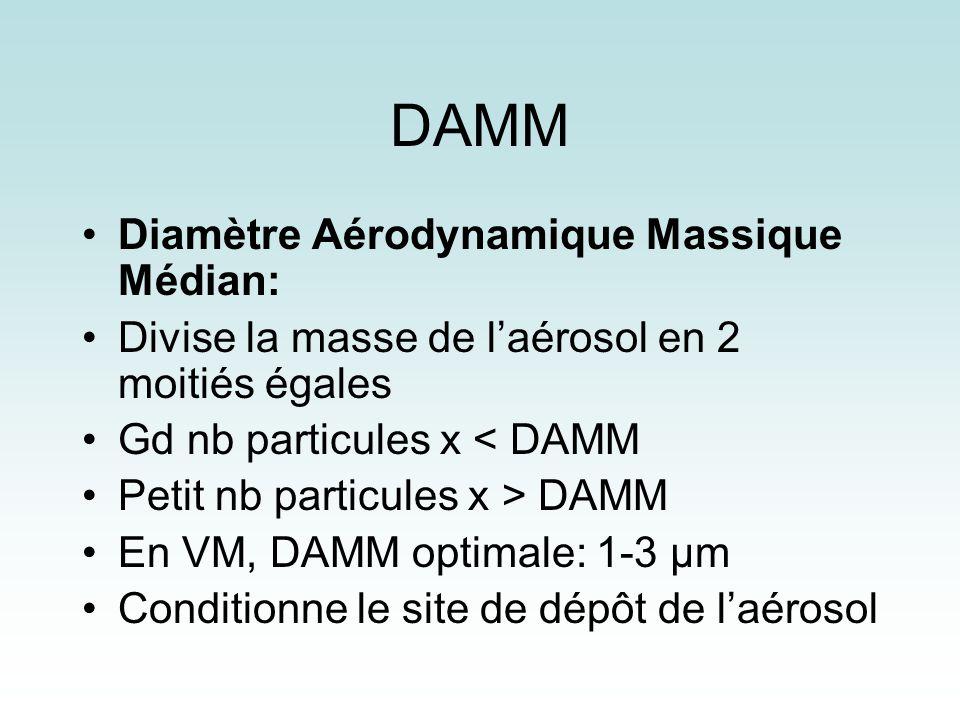 DAMM Diamètre Aérodynamique Massique Médian: