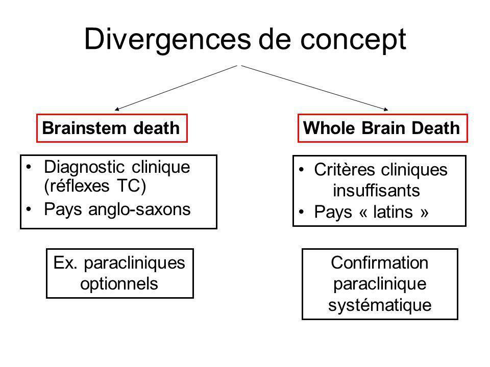 Divergences de concept
