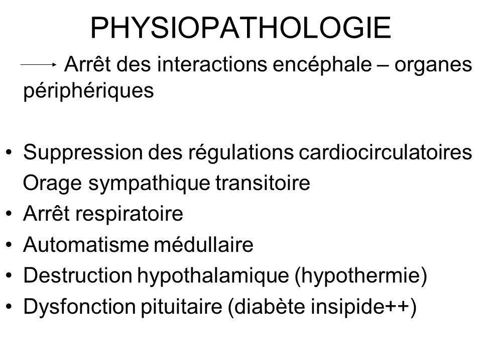 PHYSIOPATHOLOGIE Arrêt des interactions encéphale – organes périphériques. Suppression des régulations cardiocirculatoires.