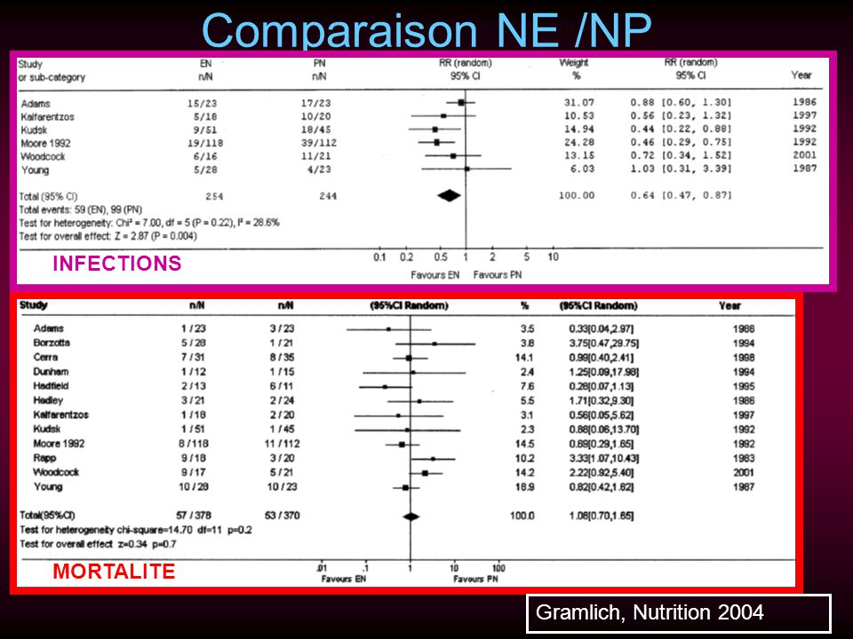 Comparaison NE /NP INFECTIONS MORTALITE Gramlich, Nutrition 2004