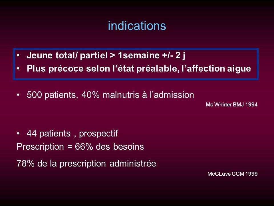 indications Jeune total/ partiel > 1semaine +/- 2 j