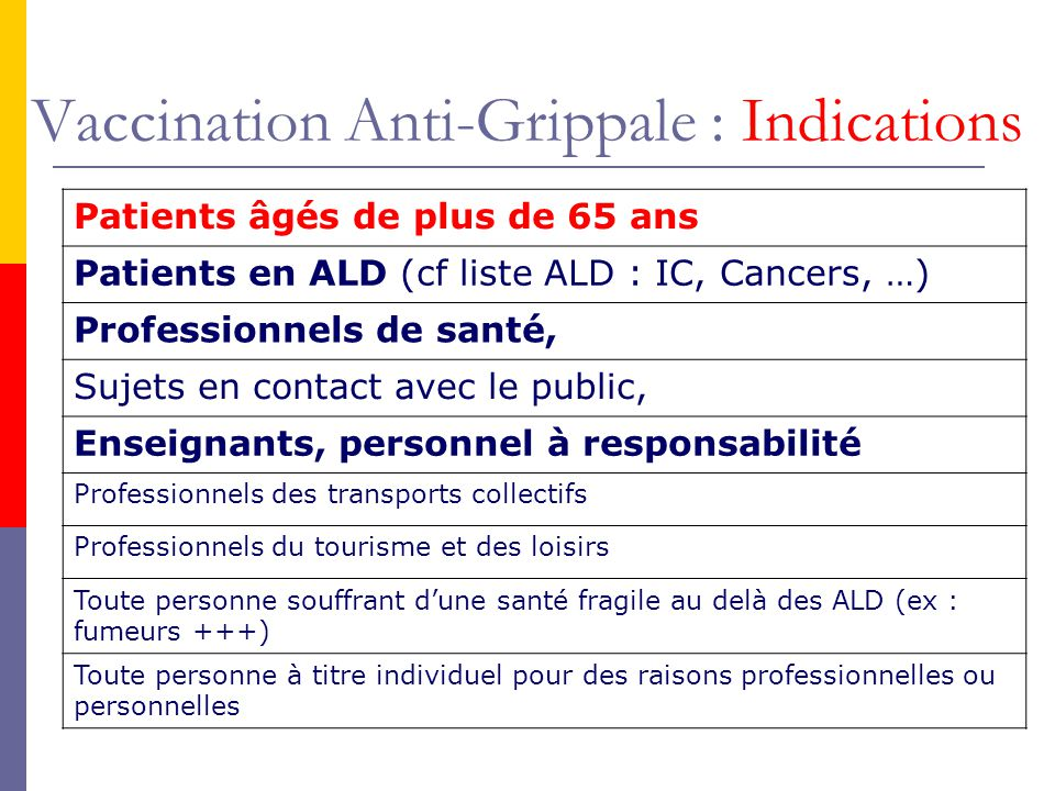 Vaccination Anti-Grippale : Indications