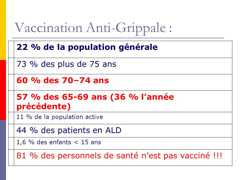 Vaccination Anti-Grippale :