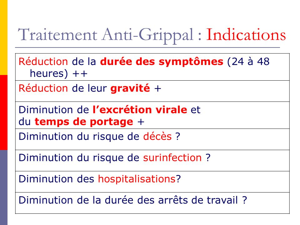 Traitement Anti-Grippal : Indications