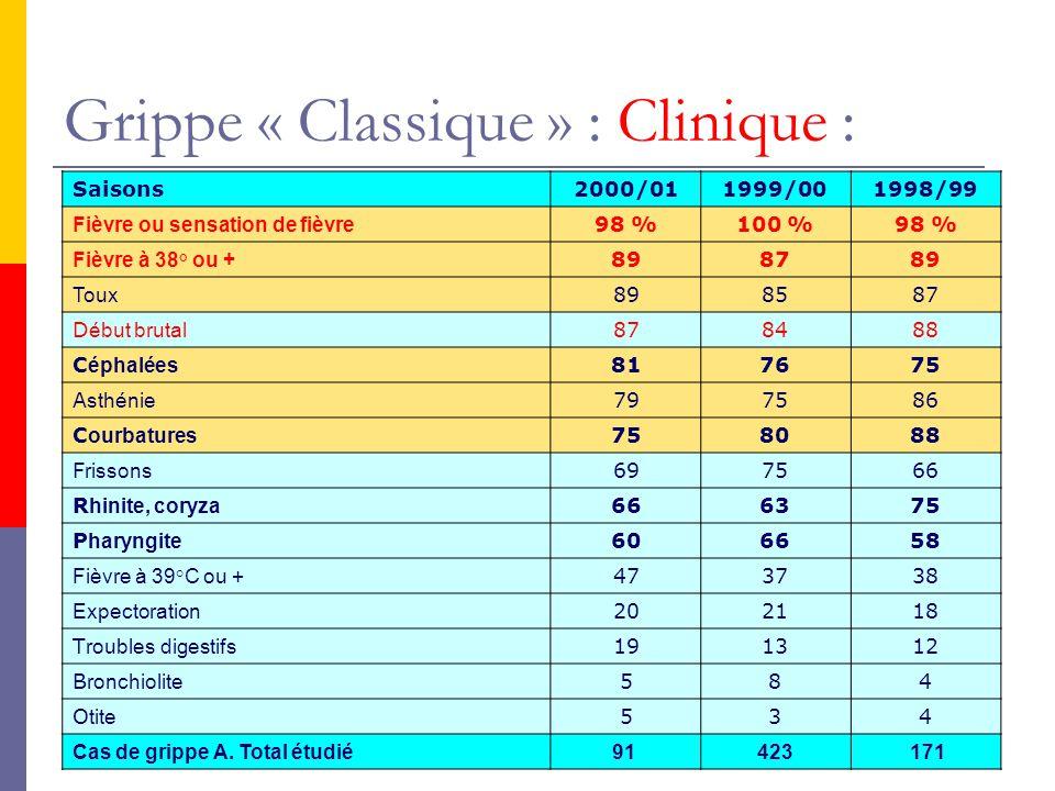 Grippe « Classique » : Clinique :