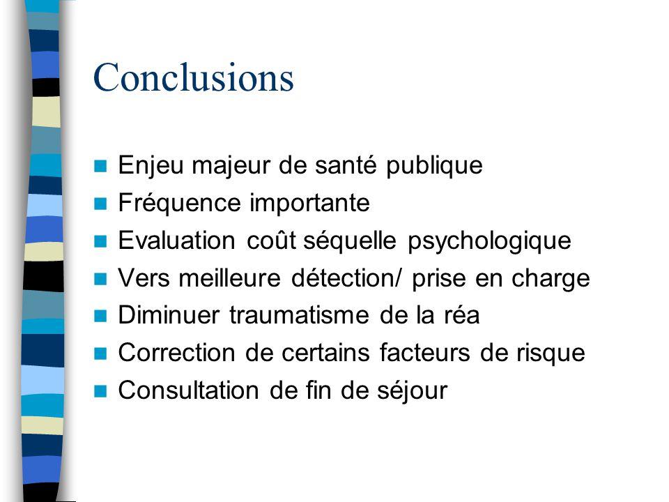 Conclusions Enjeu majeur de santé publique Fréquence importante