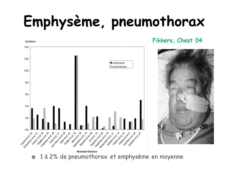 Emphysème, pneumothorax