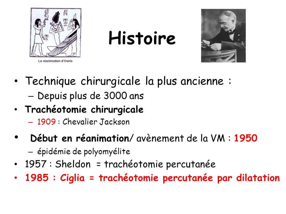 Histoire Début en réanimation/ avènement de la VM : 1950