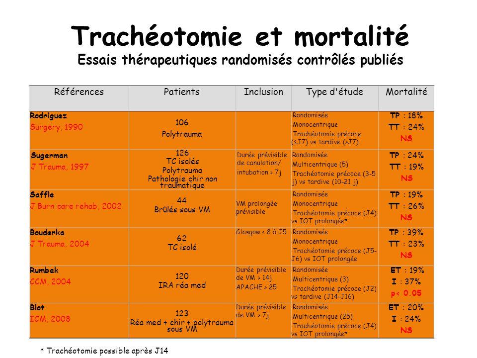 Trachéotomie et mortalité Essais thérapeutiques randomisés contrôlés publiés