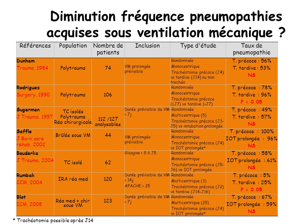 Diminution fréquence pneumopathies acquises sous ventilation mécanique