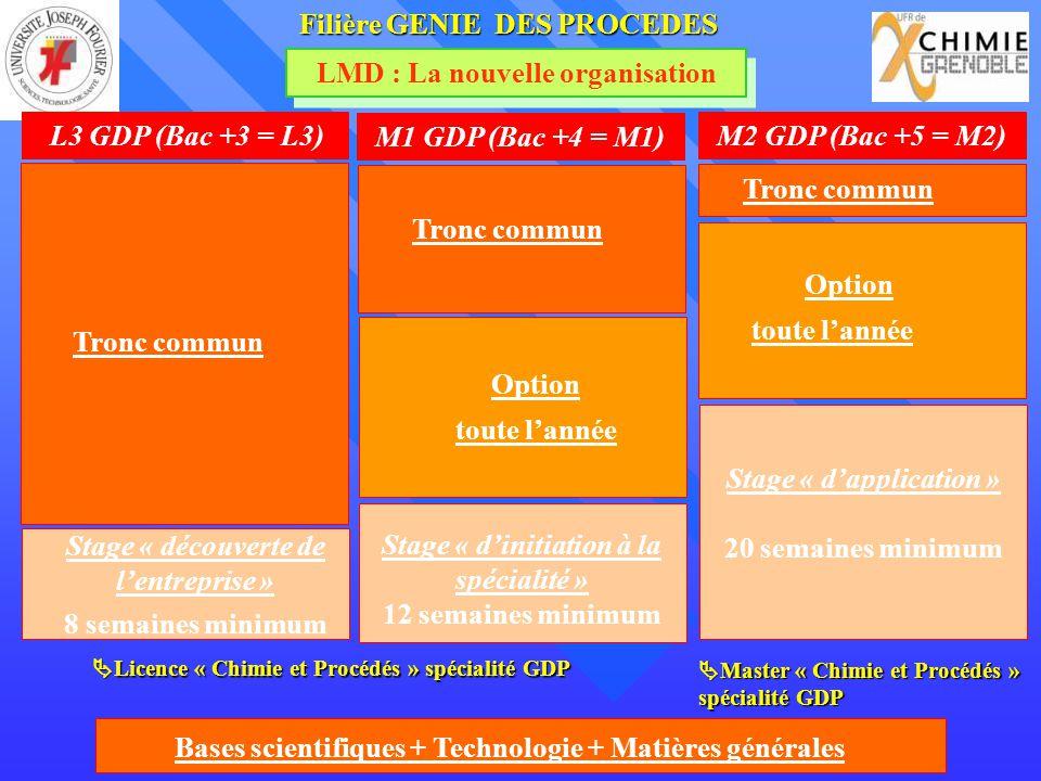 LMD : La nouvelle organisation