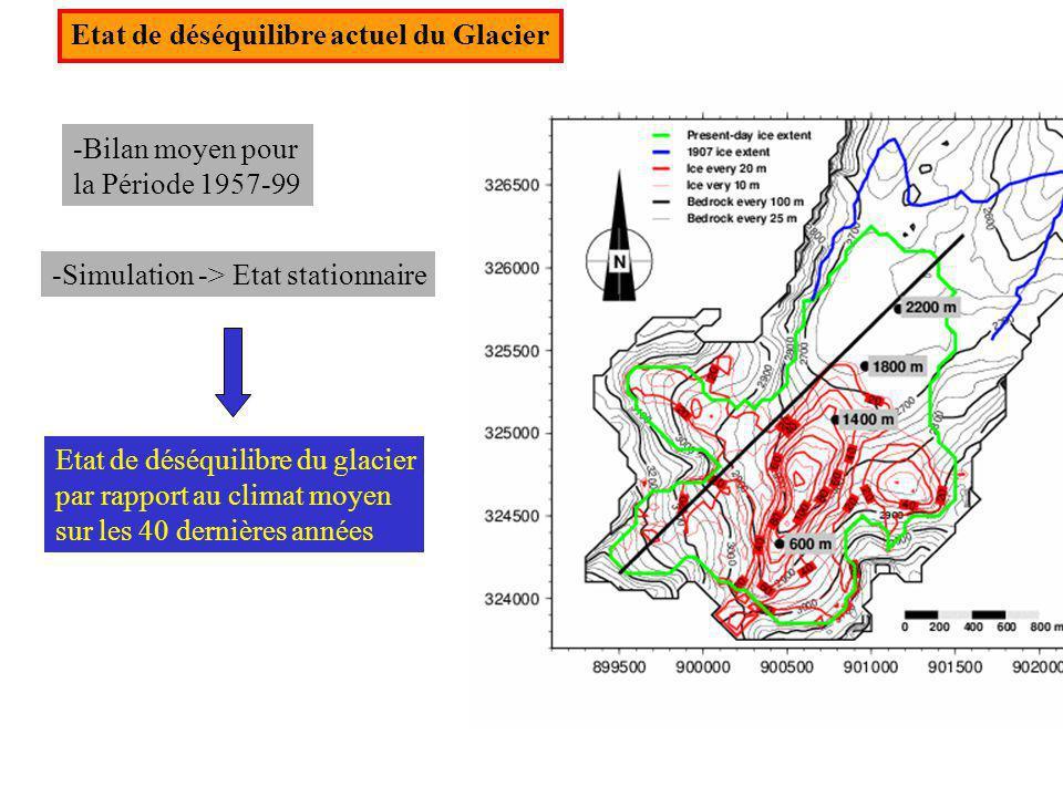 Etat de déséquilibre actuel du Glacier