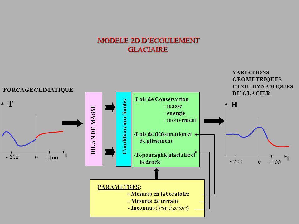 T H MODELE 2D D'ECOULEMENT GLACIAIRE t t VARIATIONS GEOMETRIQUES