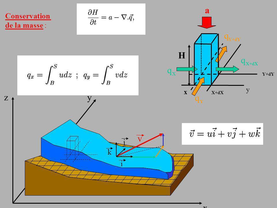 X+dX q x y Y Y+dY H a Conservation de la masse : x y z v i k j