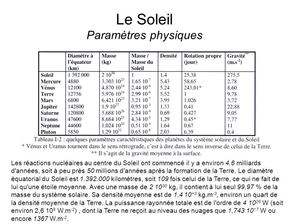 Le Soleil Paramètres physiques