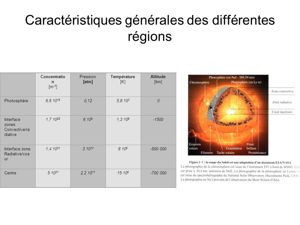 Caractéristiques générales des différentes régions