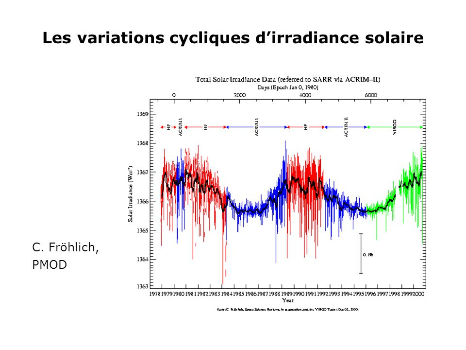 Les variations cycliques d'irradiance solaire