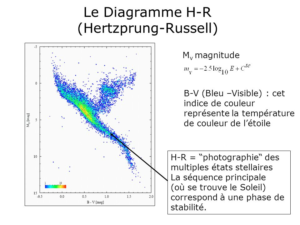 Le Diagramme H-R (Hertzprung-Russell)