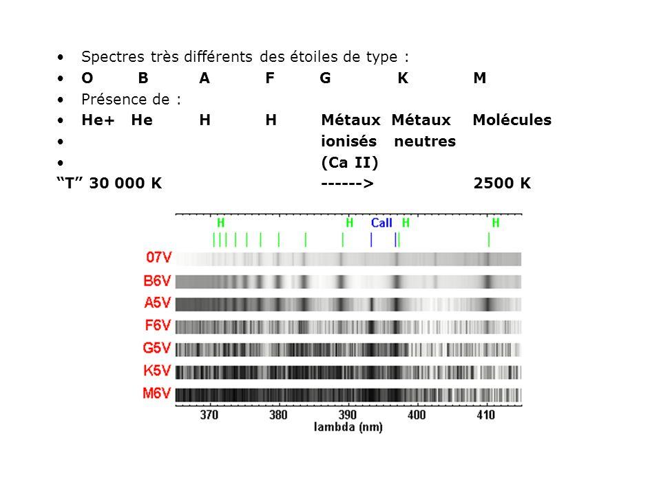 Spectres très différents des étoiles de type :