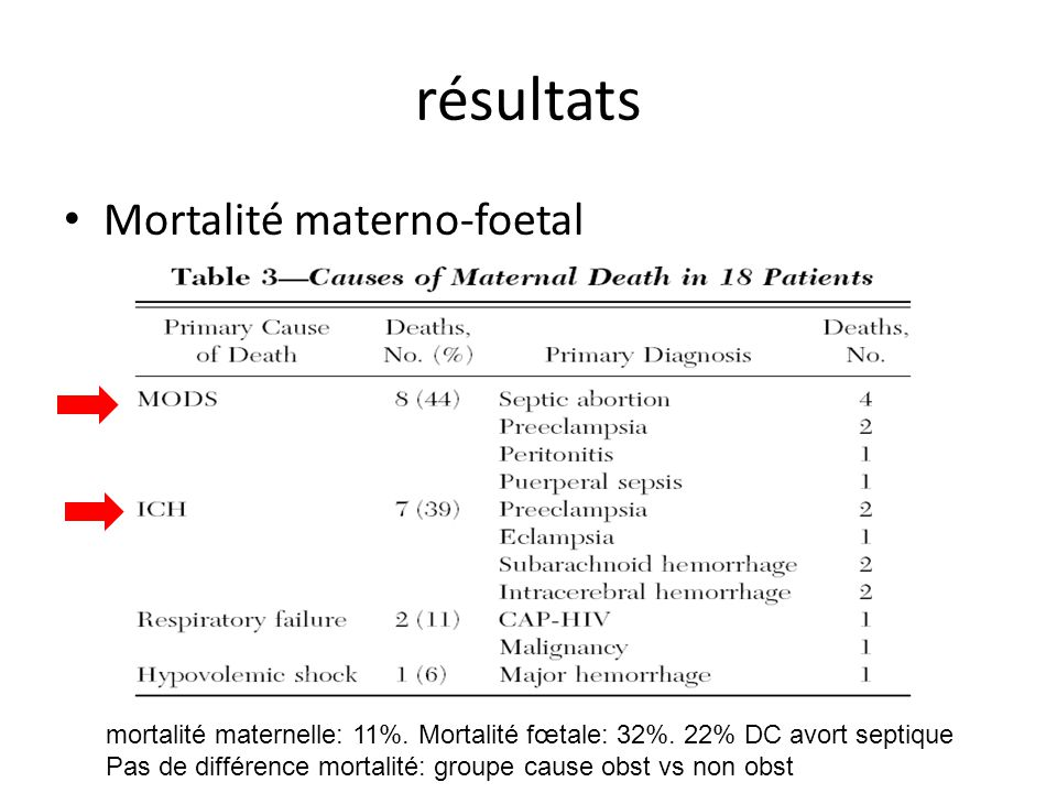 résultats Mortalité materno-foetal