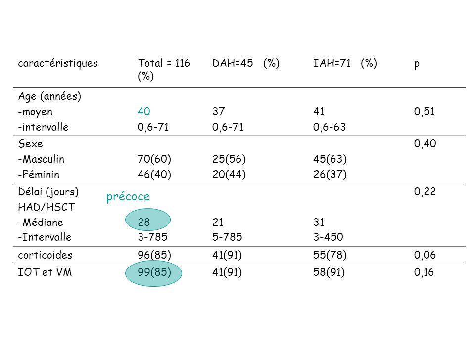 précoce caractéristiques Total = 116 (%) DAH=45 (%) IAH=71 (%) p