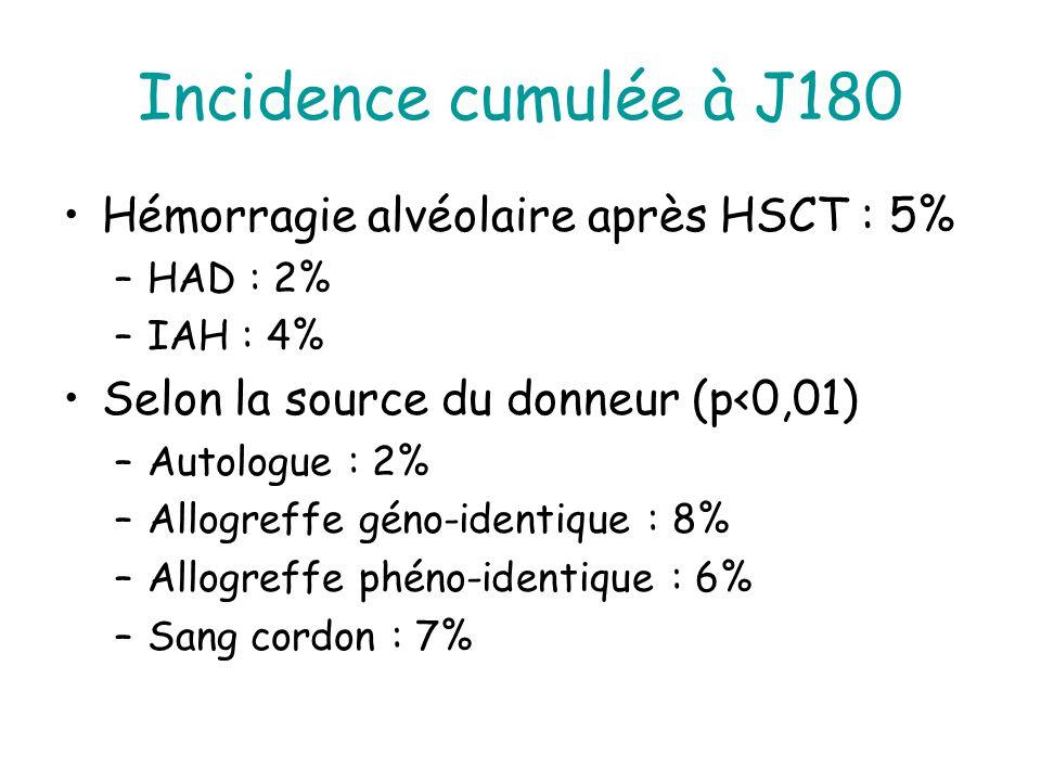 Incidence cumulée à J180 Hémorragie alvéolaire après HSCT : 5%