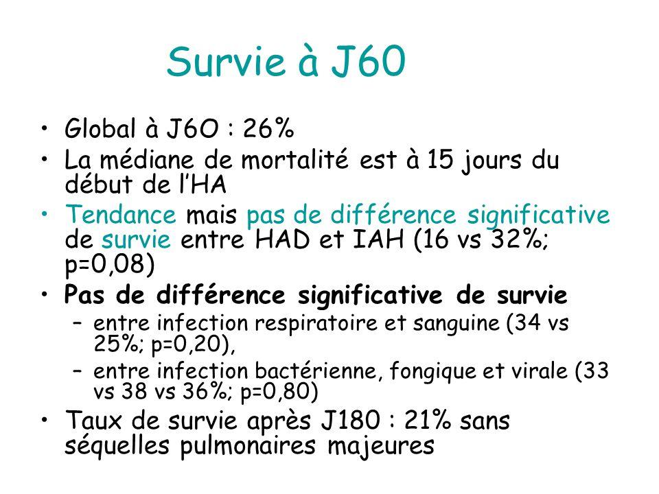 Survie à J60 Global à J6O : 26% La médiane de mortalité est à 15 jours du début de l'HA.