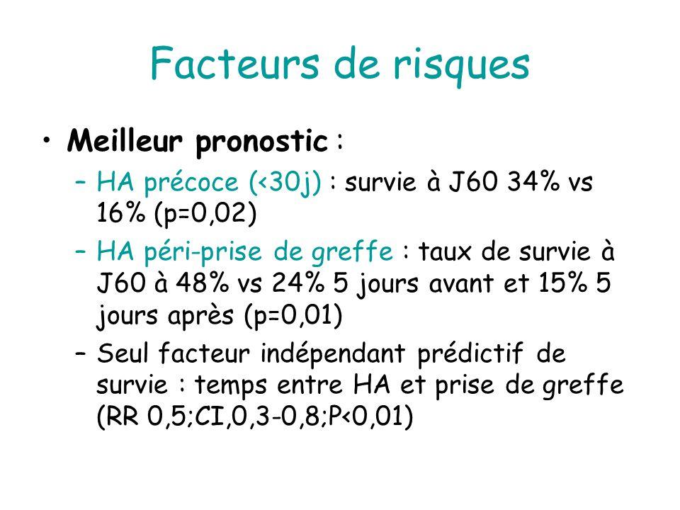 Facteurs de risques Meilleur pronostic :