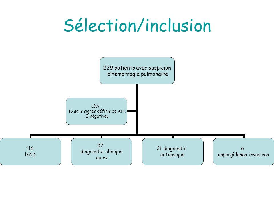 Sélection/inclusion