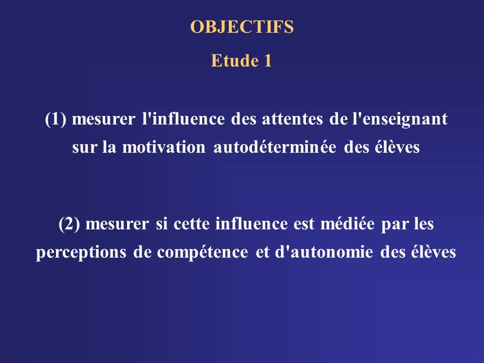 OBJECTIFS Etude 1. (1) mesurer l influence des attentes de l enseignant sur la motivation autodéterminée des élèves.