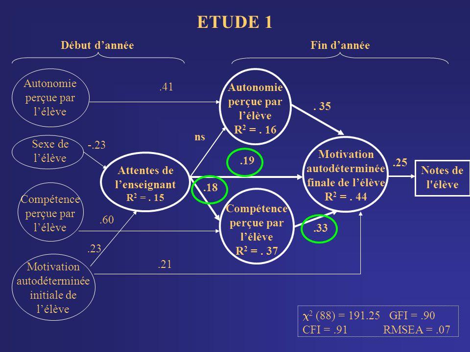 ETUDE 1 Compétence perçue par l'élève .60 Autonomie perçue par l'élève