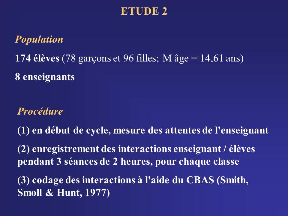 Population 174 élèves (78 garçons et 96 filles; M âge = 14,61 ans) 8 enseignants. ETUDE 2. Procédure.