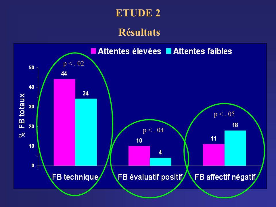 ETUDE 2 Résultats p < . 02 p < . 05 p < . 04