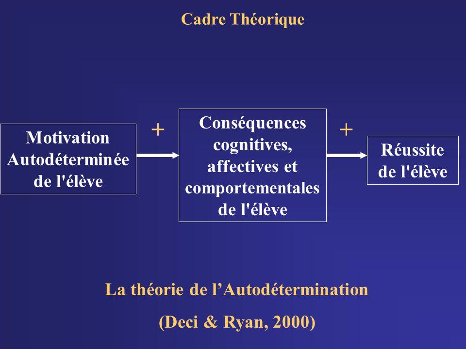 + + Conséquences cognitives, affectives et comportementales de l élève