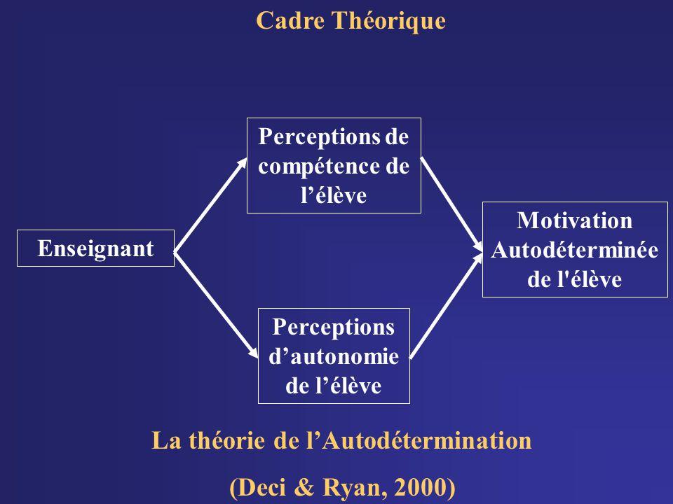 Cadre Théorique La théorie de l'Autodétermination (Deci & Ryan, 2000)