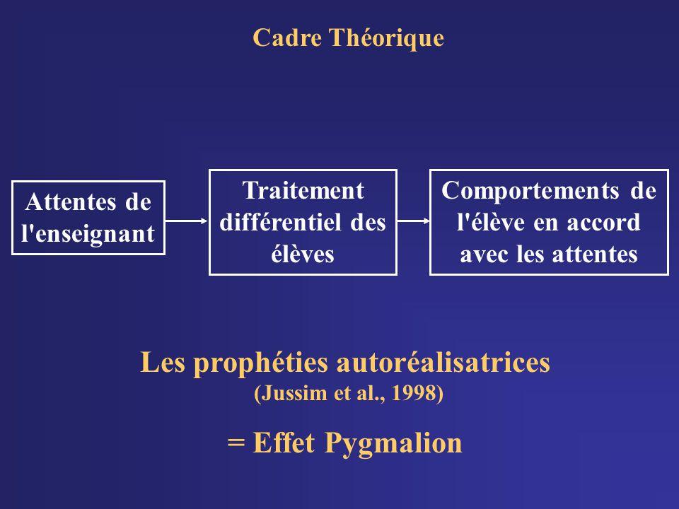 Les prophéties autoréalisatrices (Jussim et al., 1998)